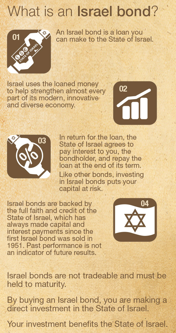 What is an Israel bond?